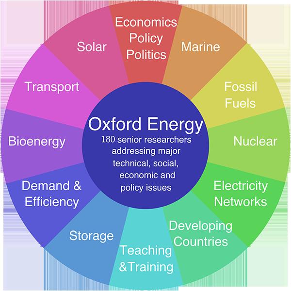 The energy wheel