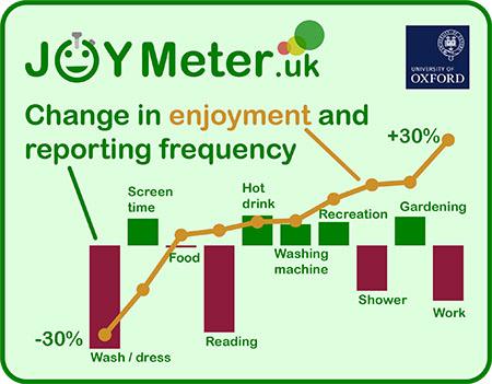 Joy meter diagram